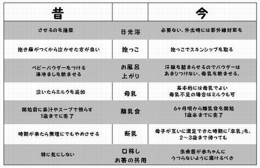 育児の違い 今昔.JPG